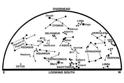 August 2018 Sky Guide