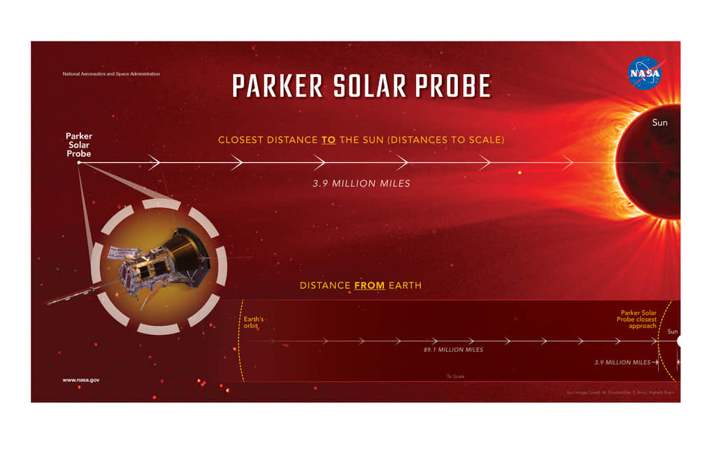 Parker Solar Probe close to the Sun