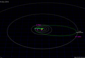 46P orbit 15 Dec 2018