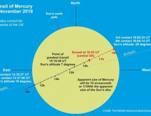 Transit of Mercury 11 November on Calton Hill